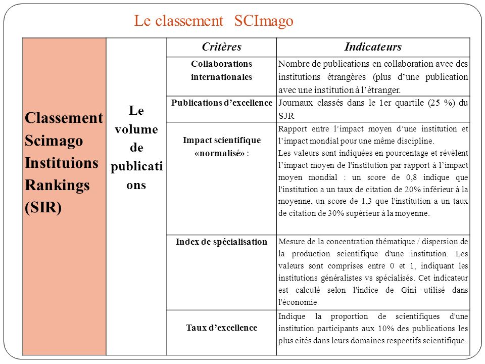 CritèresIndicateurs Collaborations internationales Nombre de publications en collaboration avec des institutions étrangères (plus dune publication ave