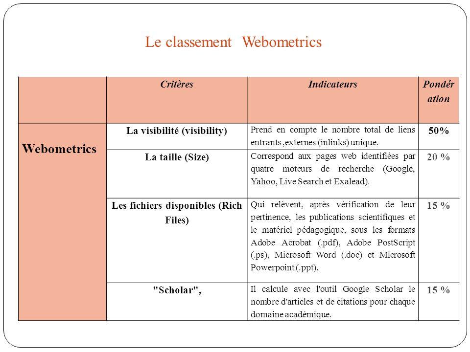CritèresIndicateurs Pondér ation Webometrics La visibilité (visibility) Prend en compte le nombre total de liens entrants,externes (inlinks) unique. 5