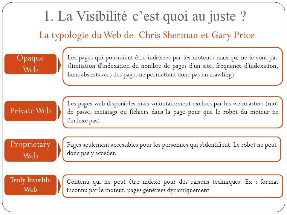 1. La Visibilité cest quoi au juste ? La typologie du Web de Chris Sherman et Gary Price Les pages qui pourraient être indexées par les moteurs mais q