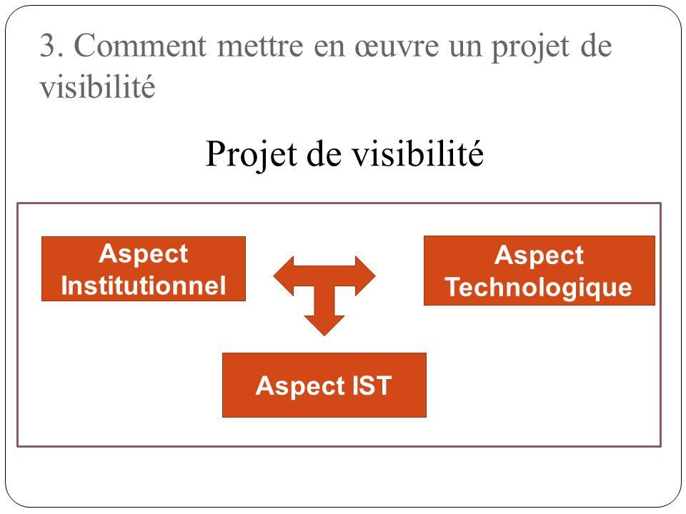 3. Comment mettre en œuvre un projet de visibilité Aspect Institutionnel Aspect Technologique Projet de visibilité Aspect IST