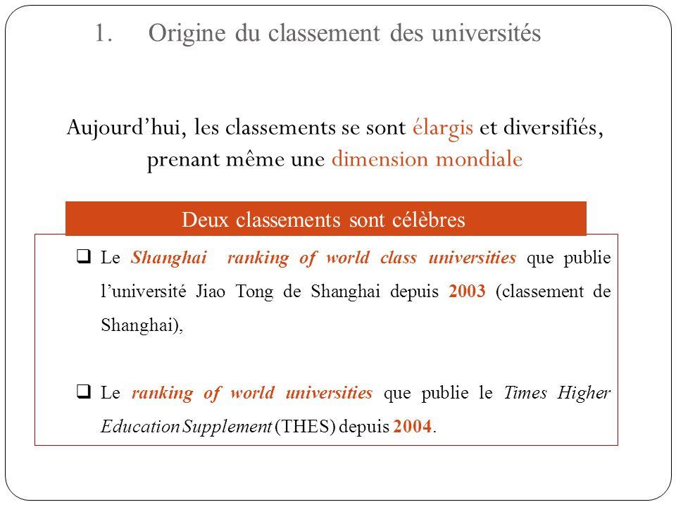 Les classements peuvent porter sur: Des universités entières Des champs dactivité, Des disciplines, Des programmes, Des pays 1.Origine du classement des universités