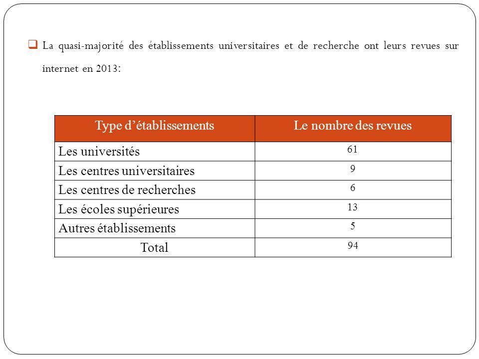 Type détablissementsLe nombre des revues Les universités 61 Les centres universitaires 9 Les centres de recherches 6 Les écoles supérieures 13 Autres