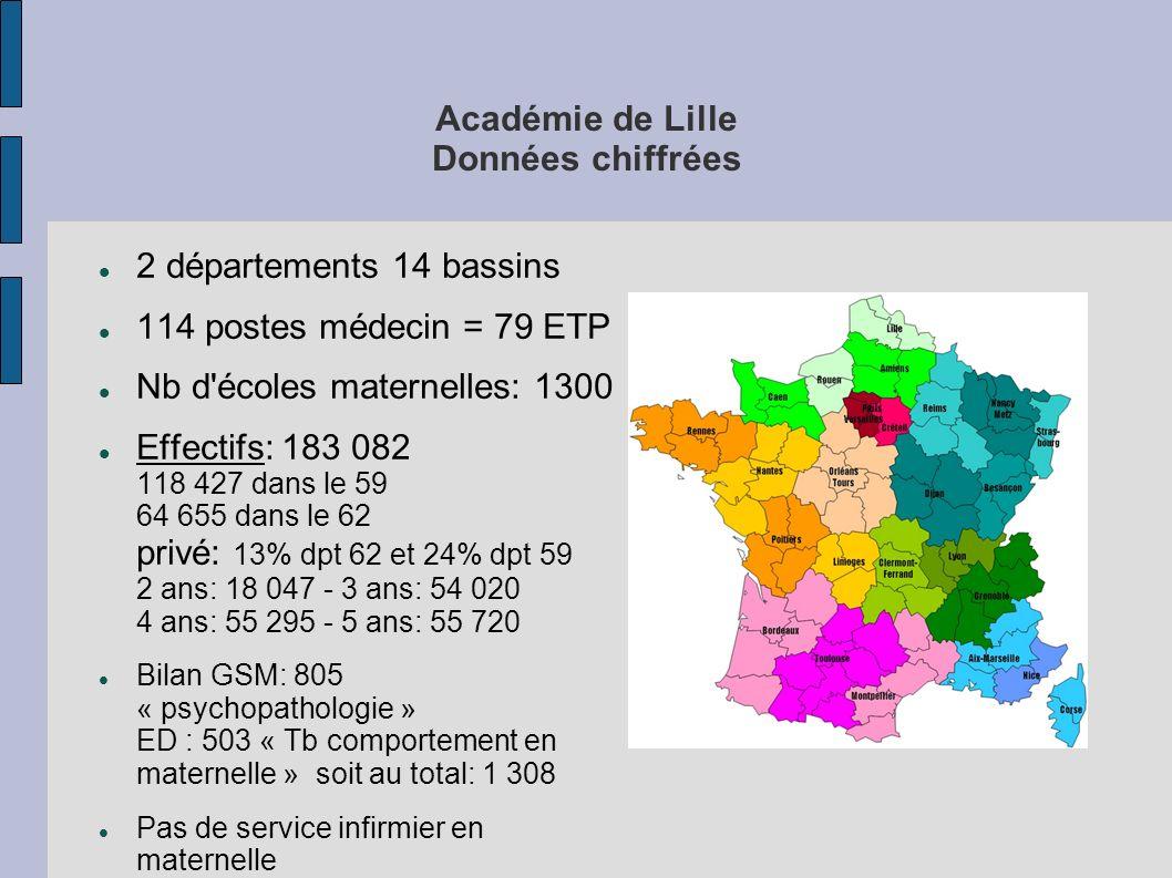 Académie de Lille Données chiffrées 2 départements 14 bassins 114 postes médecin = 79 ETP Nb d'écoles maternelles: 1300 Effectifs: 183 082 118 427 dan