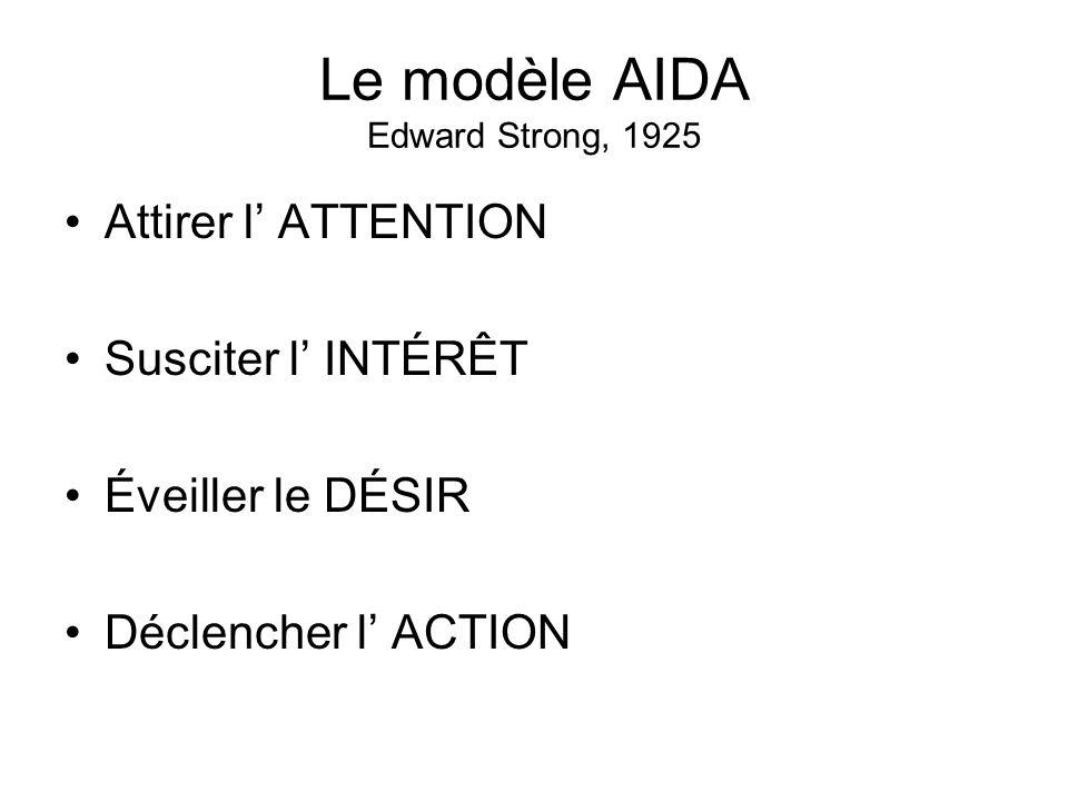 Le modèle AIDA Edward Strong, 1925 Attirer l ATTENTION Susciter l INTÉRÊT Éveiller le DÉSIR Déclencher l ACTION