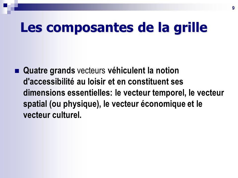 9 Les composantes de la grille Quatre grands vecteurs véhiculent la notion d accessibilité au loisir et en constituent ses dimensions essentielles: le vecteur temporel, le vecteur spatial (ou physique), le vecteur économique et le vecteur culturel.
