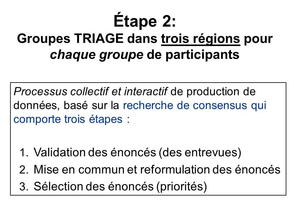 Étape 2: Groupes TRIAGE dans trois régions pour chaque groupe de participants Processus collectif et interactif de production de données, basé sur la recherche de consensus qui comporte trois étapes : 1.