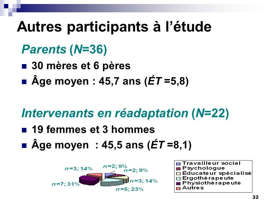 32 Autres participants à létude Parents (N=36) 30 mères et 6 pères Âge moyen : 45,7 ans (ÉT =5,8) Intervenants en réadaptation (N=22) 19 femmes et 3 hommes Âge moyen : 45,5 ans (ÉT =8,1)