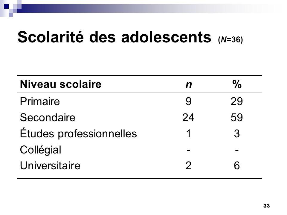 33 Scolarité des adolescents (N=36) Niveau scolairen% Primaire Secondaire Études professionnelles Collégial Universitaire 9 24 1 - 2 29 59 3 - 6