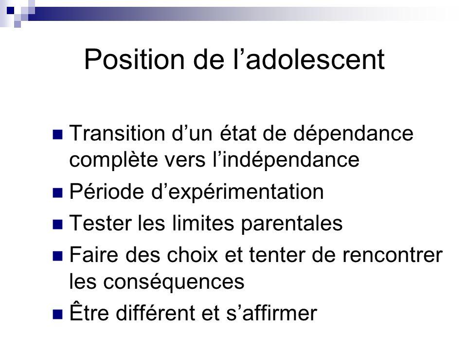 Position de ladolescent Transition dun état de dépendance complète vers lindépendance Période dexpérimentation Tester les limites parentales Faire des choix et tenter de rencontrer les conséquences Être différent et saffirmer