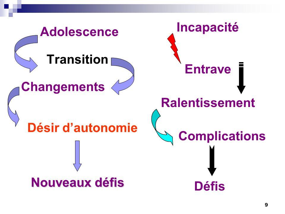 9 Adolescence Transition Changements Désir dautonomie Nouveaux défis Incapacité Entrave Ralentissement Complications Défis