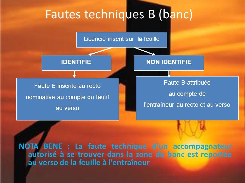 Fautes techniques B (banc) NOTA BENE : La faute technique dun accompagnateur autorisé à se trouver dans la zone du banc est reportée au verso de la fe