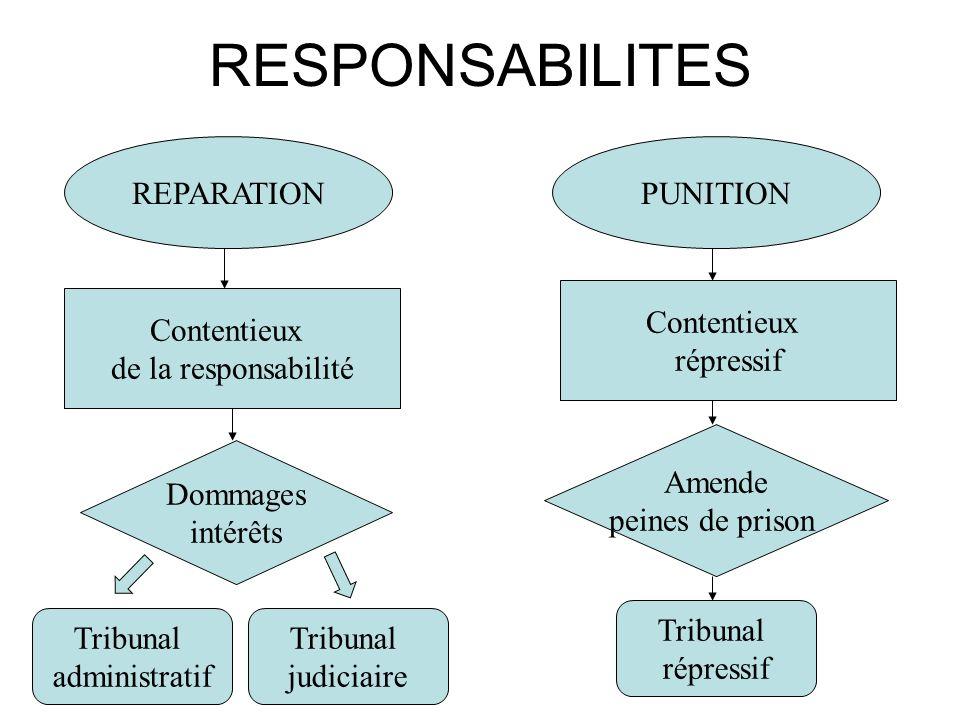 RESPONSABILITES REPARATIONPUNITION Contentieux de la responsabilité Contentieux répressif Dommages intérêts Amende peines de prison Tribunal administr