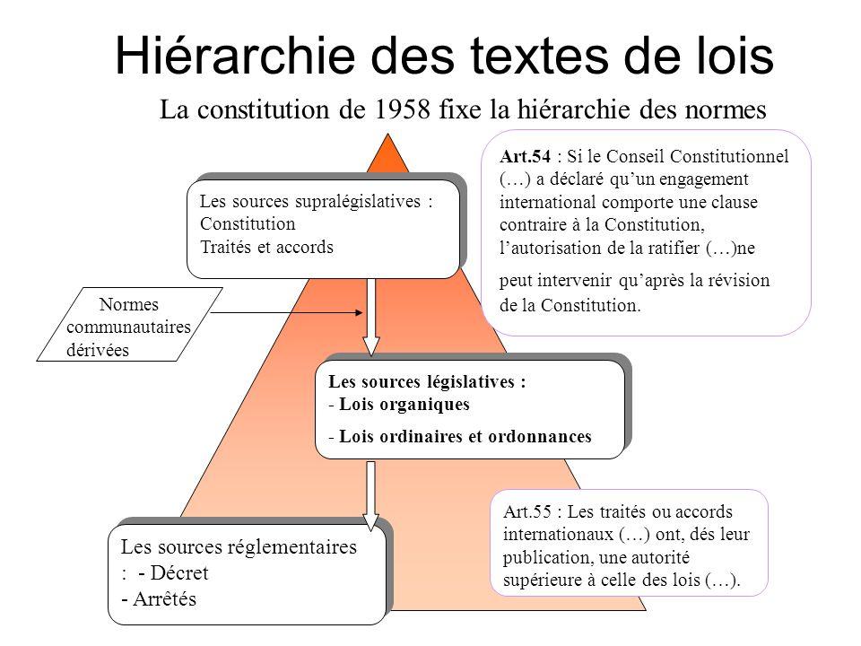 Hiérarchie des textes de lois Les sources supralégislatives : Constitution Traités et accords Les sources supralégislatives : Constitution Traités et