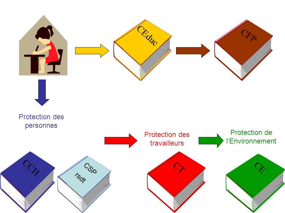 CCHCECT Protection des personnes Protection des travailleurs Protection de lEnvironnement CSP rsdt CEduc CFP