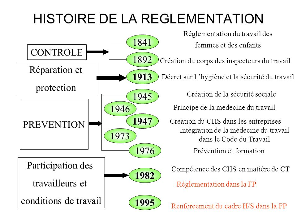 HISTOIRE DE LA REGLEMENTATION 1841 1976 1892 1945 1946 1947 1973 1995 1982 1913 CONTROLE Réparation et protection PREVENTION Participation des travail