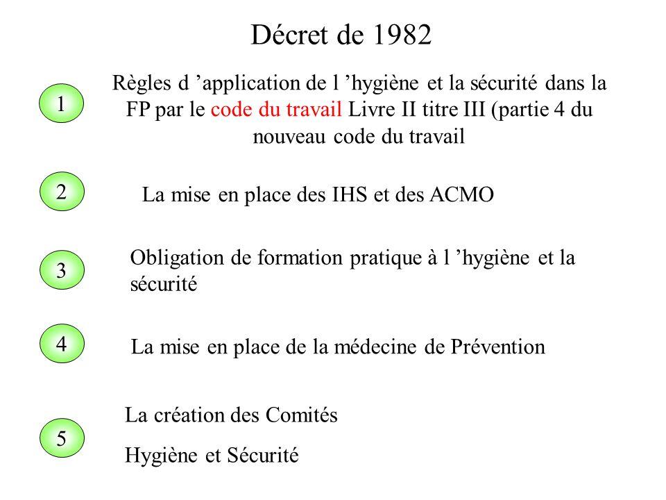 1 2 4 Règles d application de l hygiène et la sécurité dans la FP par le code du travail Livre II titre III (partie 4 du nouveau code du travail La mi