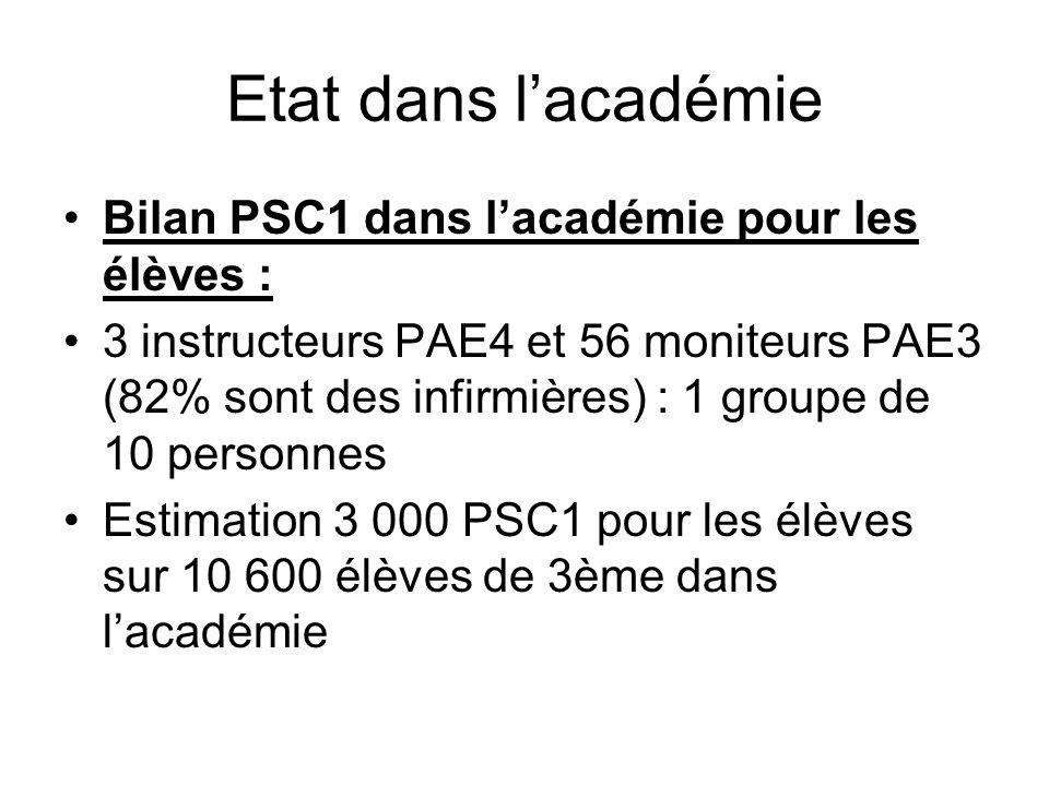 Etat dans lacadémie Bilan PSC1 dans lacadémie pour les élèves : 3 instructeurs PAE4 et 56 moniteurs PAE3 (82% sont des infirmières) : 1 groupe de 10 p