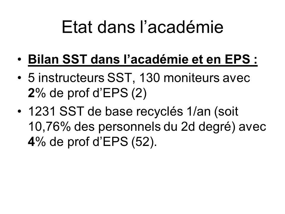 Etat dans lacadémie Bilan SST dans lacadémie et en EPS : 5 instructeurs SST, 130 moniteurs avec 2% de prof dEPS (2) 1231 SST de base recyclés 1/an (so