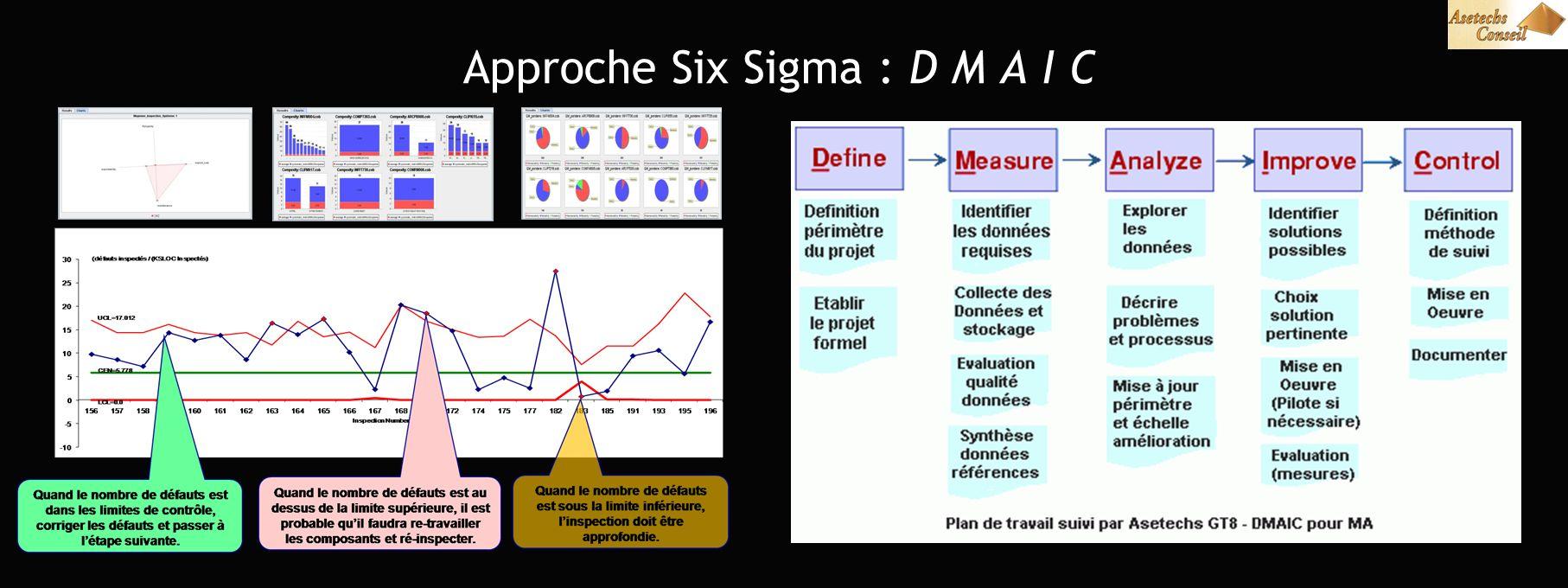 Approche Six Sigma : D M A I C