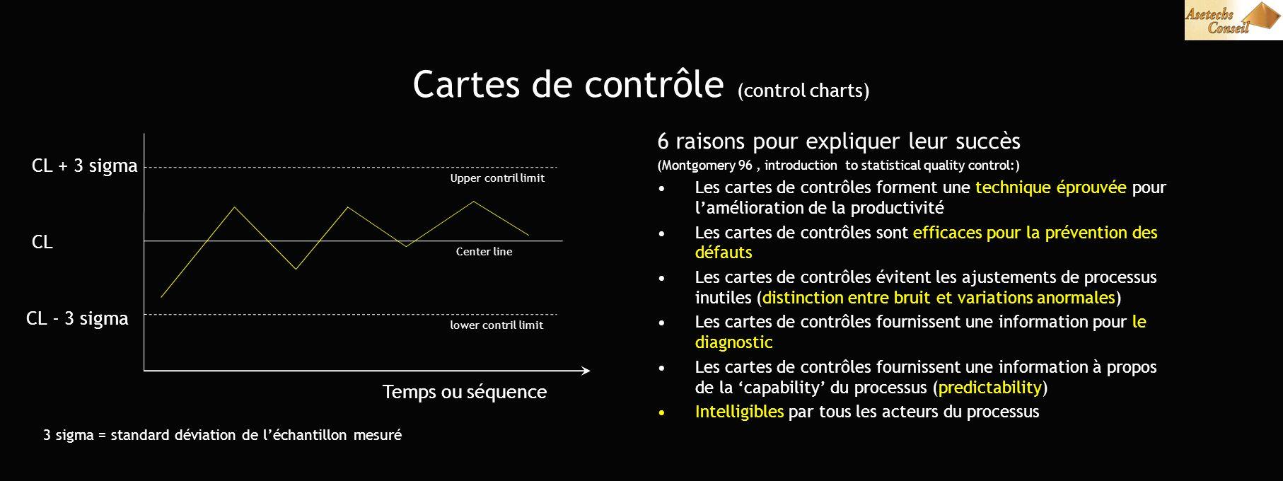 Cartes de contrôle (control charts) 6 raisons pour expliquer leur succès (Montgomery 96, introduction to statistical quality control:) Les cartes de c