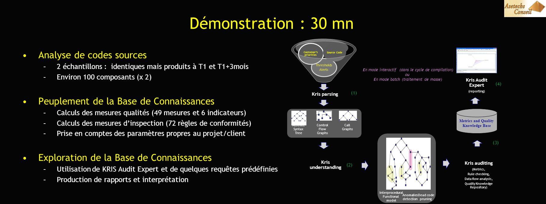 Démonstration : 30 mn Analyse de codes sources –2 échantillons : identiques mais produits à T1 et T1+3mois –Environ 100 composants (x 2) Peuplement de