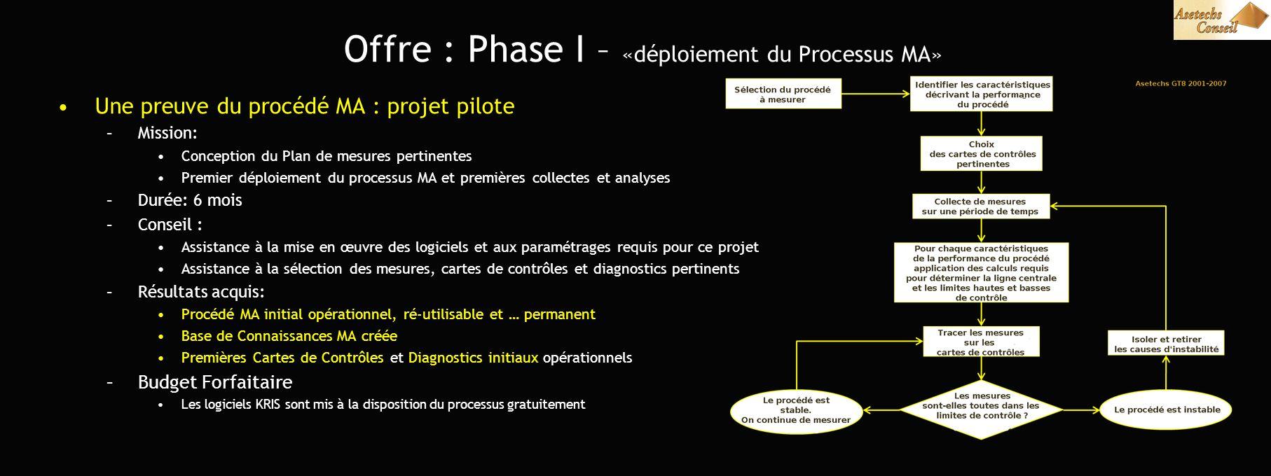 Offre : Phase I – «déploiement du Processus MA» Une preuve du procédé MA : projet pilote –Mission: Conception du Plan de mesures pertinentes Premier d