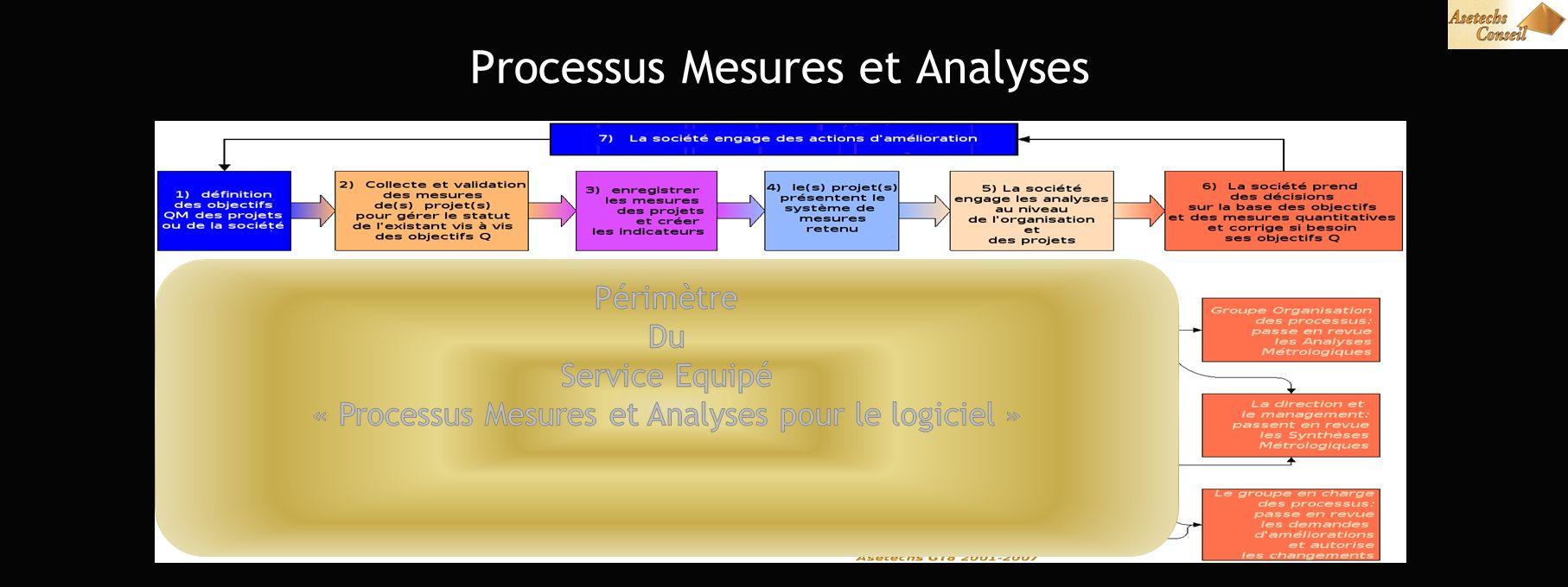 Processus Mesures et Analyses