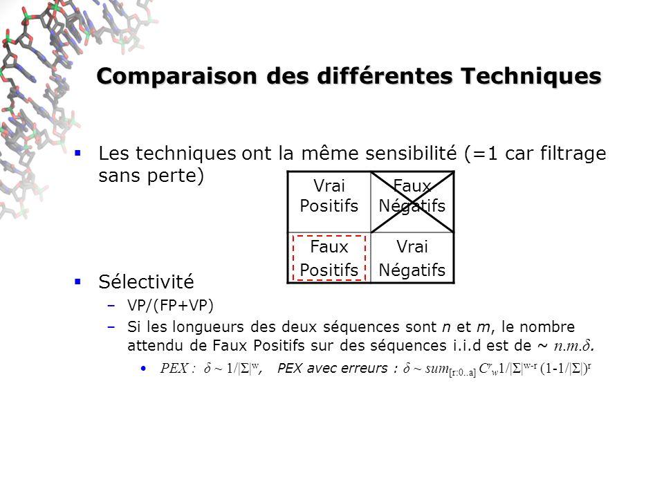 Comparaison des différentes Techniques Les techniques ont la même sensibilité (=1 car filtrage sans perte) Sélectivité –VP/(FP+VP) –Si les longueurs des deux séquences sont n et m, le nombre attendu de Faux Positifs sur des séquences i.i.d est de ~ n.m.δ.