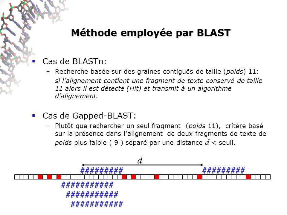 Méthode employée par BLAST Cas de BLASTn: –Recherche basée sur des graines contiguës de taille (poids) 11: si lalignement contient une fragment de texte conservé de taille 11 alors il est détecté (Hit) et transmit à un algorithme dalignement.
