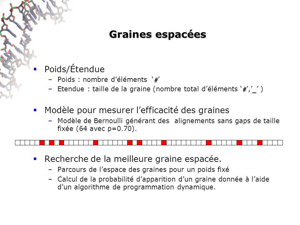 Graines espacées Poids/Étendue –Poids : nombre déléments # –Etendue : taille de la graine (nombre total déléments #, _ ) Modèle pour mesurer lefficacité des graines –Modèle de Bernoulli générant des alignements sans gaps de taille fixée (64 avec p=0.70).