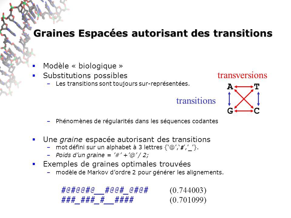 Graines Espacées autorisant des transitions Modèle « biologique » Substitutions possibles –Les transitions sont toujours sur-représentées.