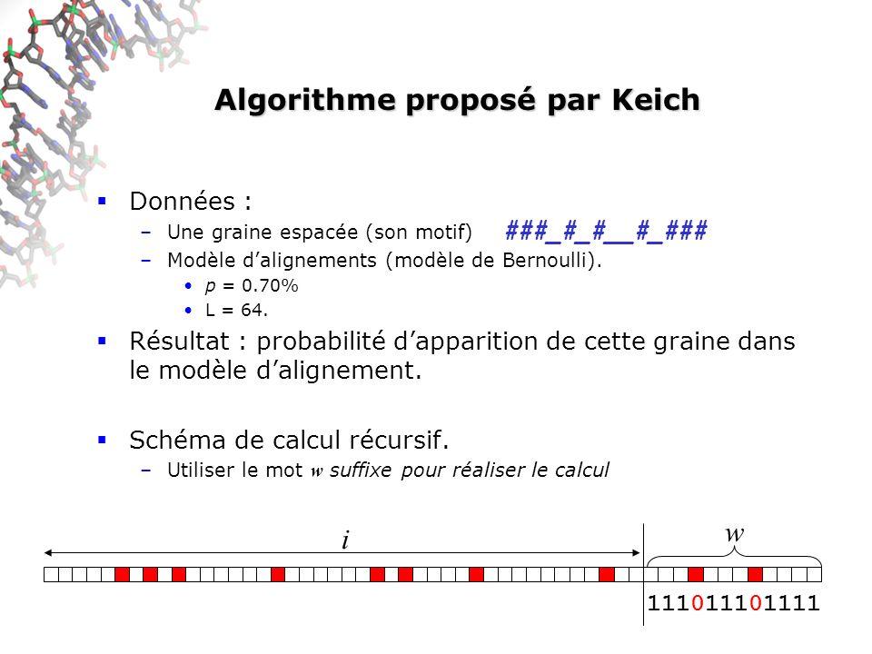 Algorithme proposé par Keich Données : –Une graine espacée (son motif) –Modèle dalignements (modèle de Bernoulli).