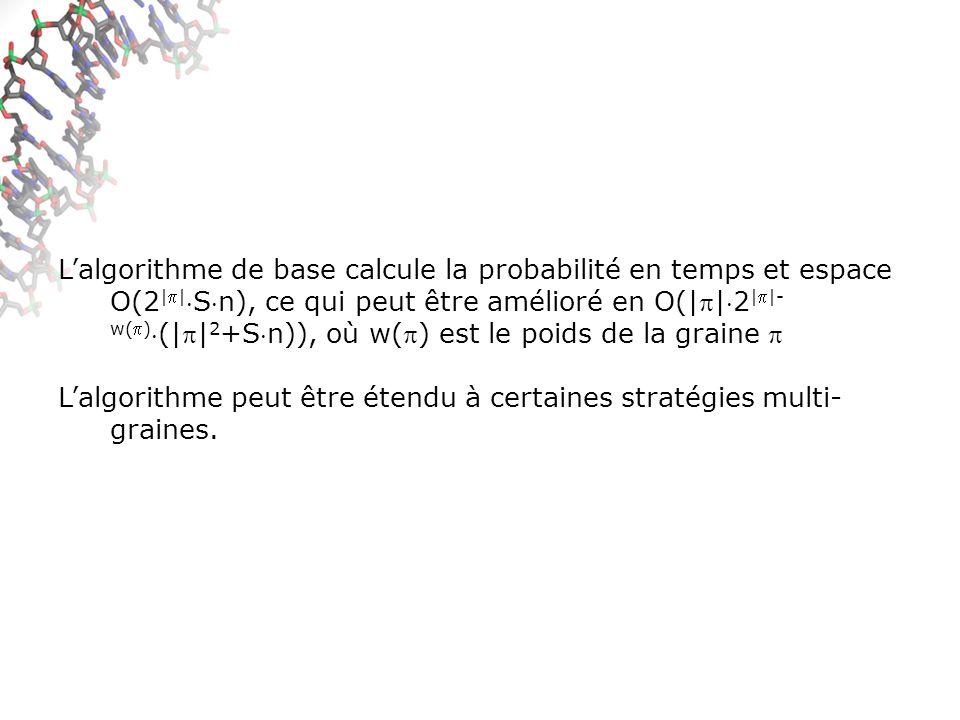 Lalgorithme de base calcule la probabilité en temps et espace O(2 ||Sn), ce qui peut être amélioré en O(||2 ||- w()(|| 2 +Sn)), où w() est le poids de la graine Lalgorithme peut être étendu à certaines stratégies multi- graines.