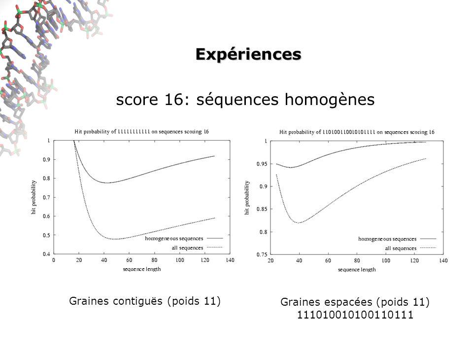 Expériences score 16: séquences homogènes Graines contiguës (poids 11) Graines espacées (poids 11) 111010010100110111