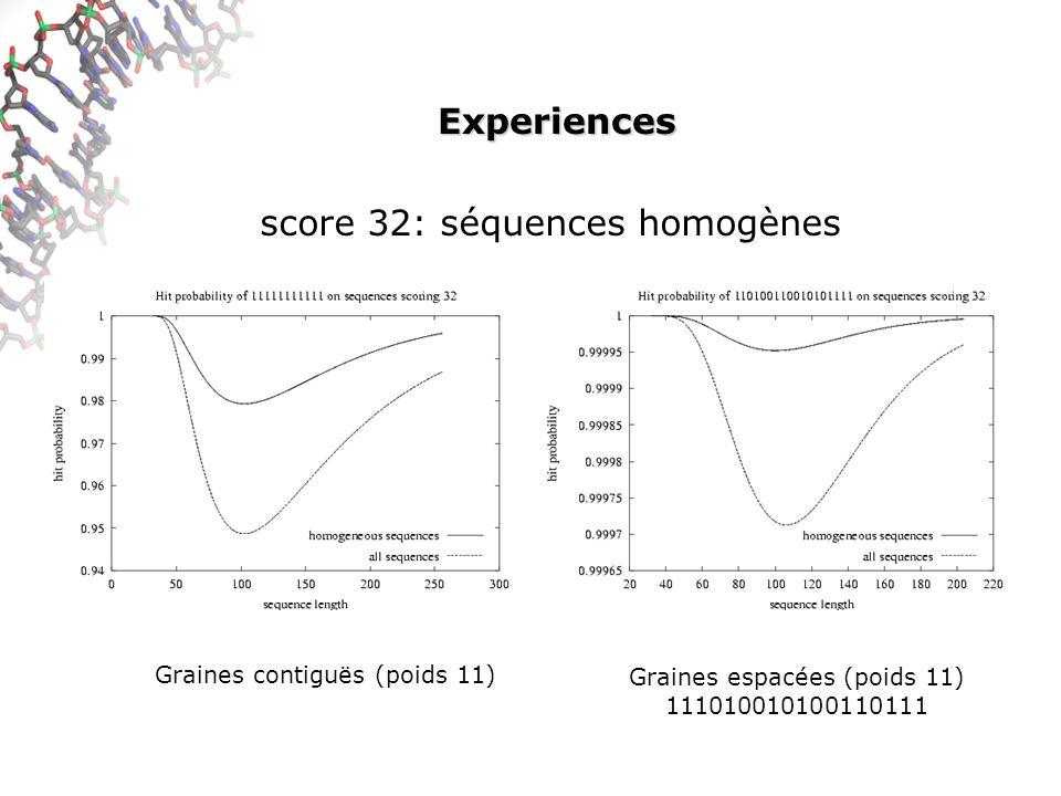 Experiences Graines contiguës (poids 11) Graines espacées (poids 11) 111010010100110111 score 32: séquences homogènes