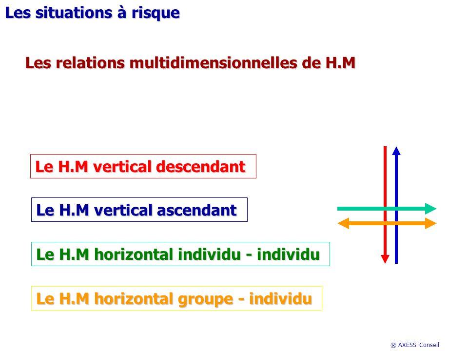 ® AXESS Conseil Les situations à risque Les relations multidimensionnelles de H.M Le H.M vertical descendant Le H.M vertical ascendant Le H.M horizontal individu - individu Le H.M horizontal groupe - individu