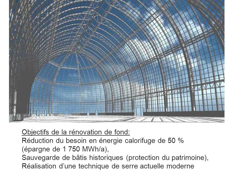 Objectifs de la rénovation de fond: Réduction du besoin en énergie calorifuge de 50 % (épargne de 1 750 MWh/a), Sauvegarde de bâtis historiques (prote