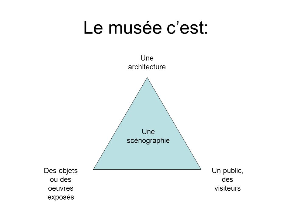 Le musée cest: Un public, des visiteurs Des objets ou des oeuvres exposés Une scénographie Une architecture
