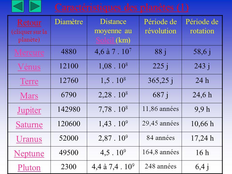Caractéristiques des planètes (1) Retour (cliquer sur la planète) Diamètre Distance moyenne au Soleil (km) Soleil Période de révolution Période de rot