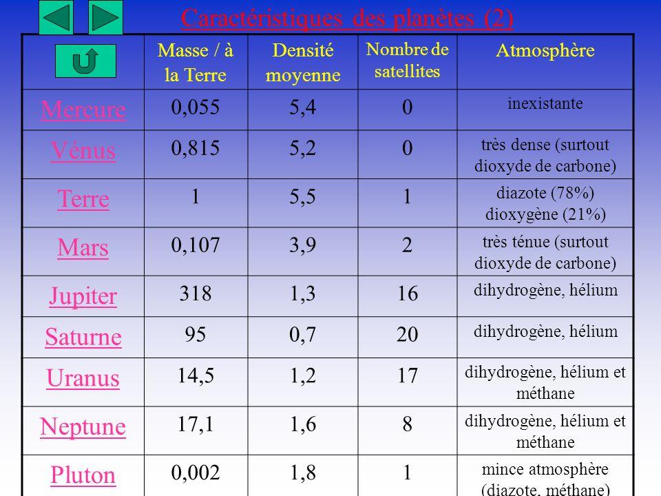 Caractéristiques des planètes (2) Masse / à la Terre Densité moyenne Nombre de satellites Atmosphère Mercure 0,0555,40 inexistante Vénus 0,8155,20 trè