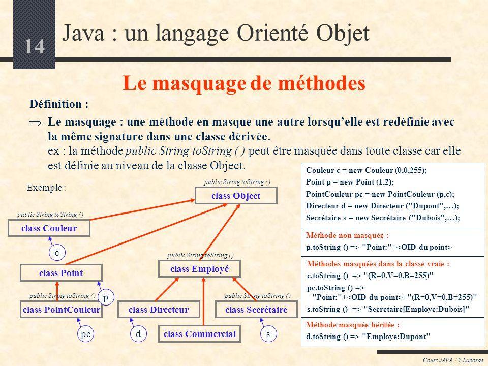 14 Cours JAVA / Y.Laborde Java : un langage Orienté Objet Le masquage de méthodes Définition : Le masquage : une méthode en masque une autre lorsquelle est redéfinie avec la même signature dans une classe dérivée.