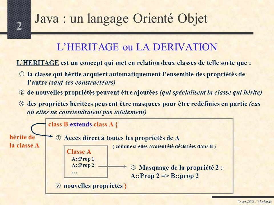 2 Cours JAVA / Y.Laborde Java : un langage Orienté Objet LHERITAGE ou LA DERIVATION LHERITAGE est un concept qui met en relation deux classes de telle sorte que : la classe qui hérite acquiert automatiquement lensemble des propriétés de lautre (sauf ses constructeurs) des propriétés héritées peuvent être masquées pour être redéfinies en partie (cas où elles ne conviendraient pas totalement) de nouvelles propriétés peuvent être ajoutées (qui spécialisent la classe qui hérite) class B extends class A { nouvelles propriétés } Classe A A::Prop 1 A::Prop 2 … Accès direct à toutes les propriétés de A ( comme si elles avaient été déclarées dans B ) Masquage de la propriété 2 : A::Prop 2 => B::prop 2 hérite de la classe A