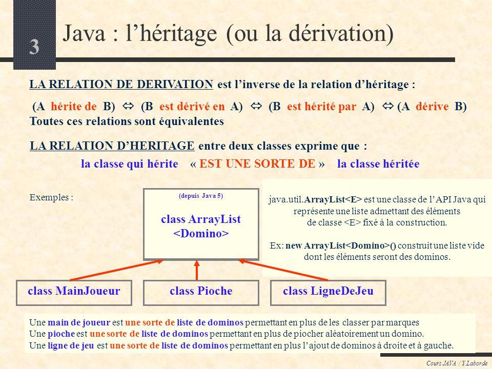 3 Cours JAVA / Y.Laborde Java : lhéritage (ou la dérivation) LA RELATION DHERITAGE entre deux classes exprime que : la classe qui hérite « EST UNE SORTE DE » la classe héritée LA RELATION DE DERIVATION est linverse de la relation dhéritage : (A hérite de B) (B est dérivé en A) (B est hérité par A) (A dérive B) Toutes ces relations sont équivalentes class Vector Cest la classe de lAPI Java (package java.util) qui est un vecteur admettant des éléments de classe Object Un vecteur de dominos est une sorte de vecteur mais nadmettant que des éléments de classe Domino (utile pour ne plus avoir à faire de « cast ») Une main de joueur est une sorte de vecteur de dominos permettant en plus de les classer par marques Une pioche est une sorte de vecteur de dominos permettant en plus de piocher aléatoirement un domino.
