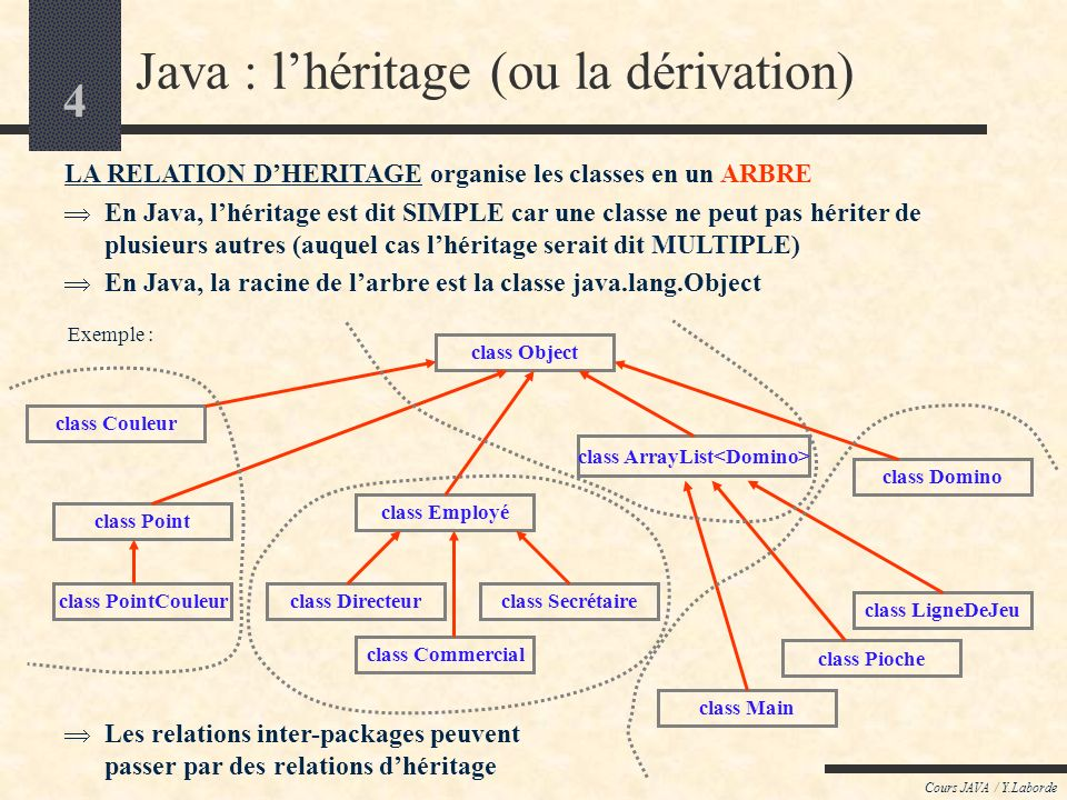 4 Cours JAVA / Y.Laborde Java : lhéritage (ou la dérivation) LA RELATION DHERITAGE organise les classes en un ARBRE En Java, lhéritage est dit SIMPLE
