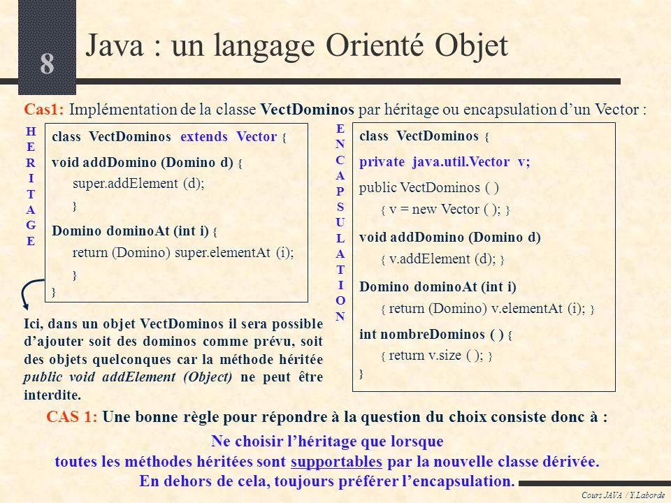 19 Cours JAVA / Y.Laborde Java : un langage Orienté Objet LES CONCEPTS de LORIENTE OBJET : Lhéritage ou la dérivation introduction au concept dhéritage discussion : « faut-il hériter ou encapsuler .