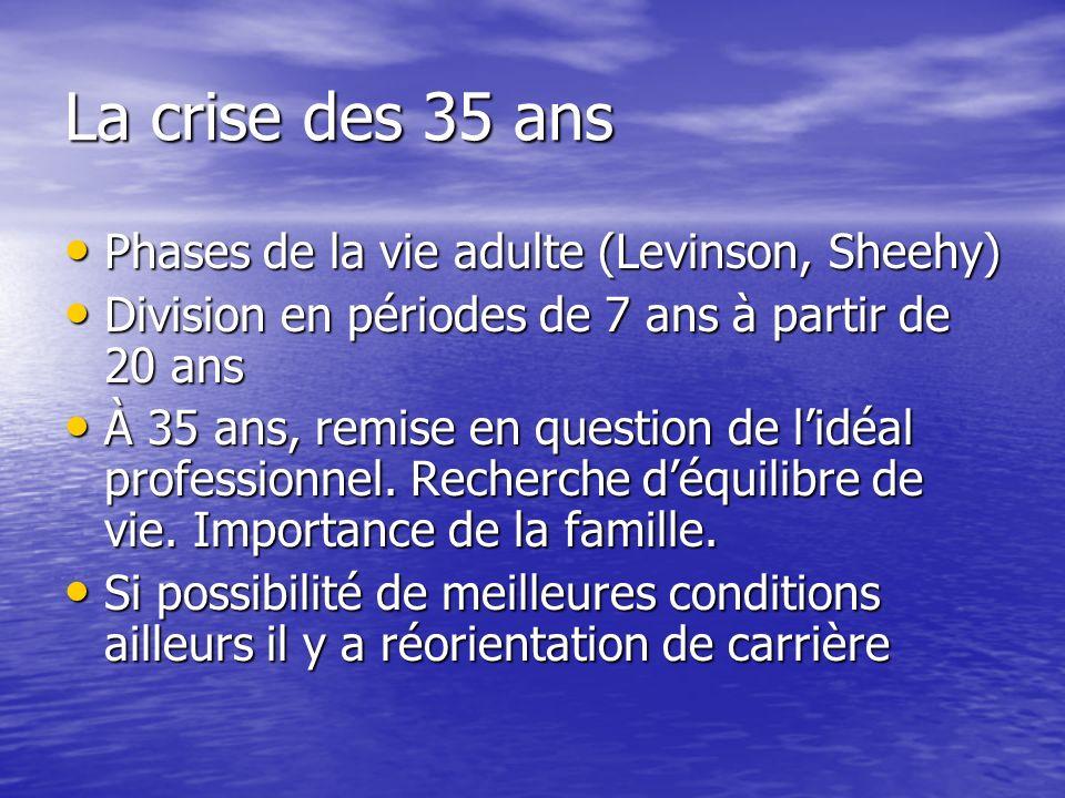 La crise des 35 ans Phases de la vie adulte (Levinson, Sheehy) Phases de la vie adulte (Levinson, Sheehy) Division en périodes de 7 ans à partir de 20 ans Division en périodes de 7 ans à partir de 20 ans À 35 ans, remise en question de lidéal professionnel.