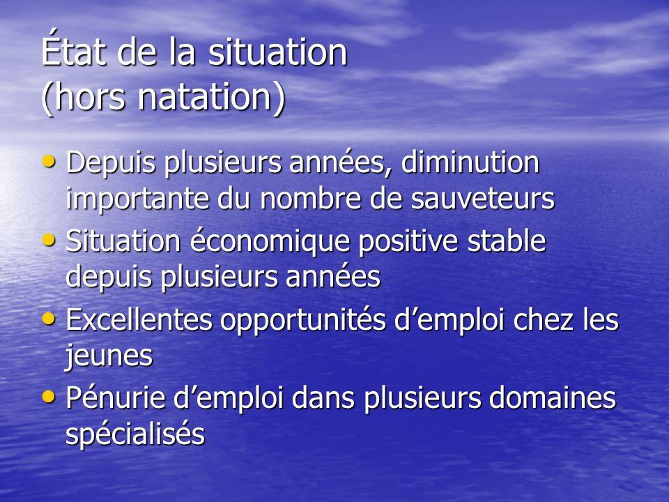 État de la situation (hors natation) Depuis plusieurs années, diminution importante du nombre de sauveteurs Situation économique positive stable depui