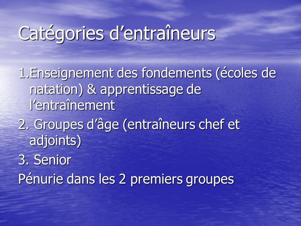 Catégories dentraîneurs 1.Enseignement des fondements (écoles de natation) & apprentissage de lentraînement 2.