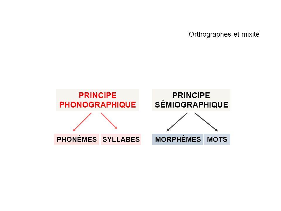 Orthographes et mixité PRINCIPE SÉMIOGRAPHIQUE PHONÈMESSYLLABESMOTSMORPHÈMES PRINCIPE PHONOGRAPHIQUE