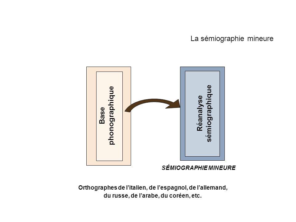 La sémiographie mineure Base phonographique Orthographes de litalien, de lespagnol, de lallemand, du russe, de larabe, du coréen, etc. SÉMIOGRAPHIE MI